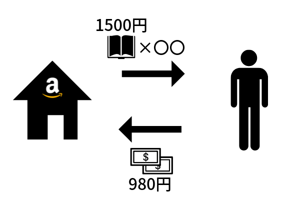 Kindle Unlimitedはコスパが良い